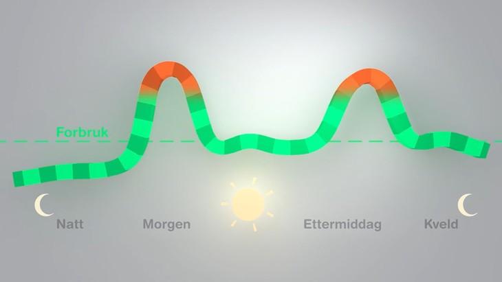 Kurve over forbruket som bukter seg opp ii to topper markert i rød-oransje morgen og ettermiddag.