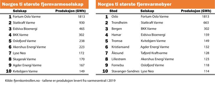 Statistikk tabell; største fjernvarmeselskap og største fjernvarmebyer